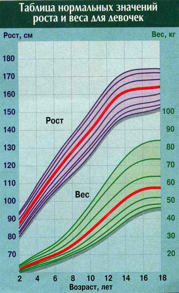 график нормы роста и веса